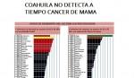 Coahuila en condición precaria en detección de cáncer de mama
