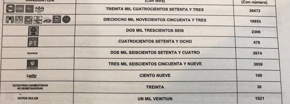 En cómputo final Anaya aventaja a Riquelme en Acuña por 11,520 votos
