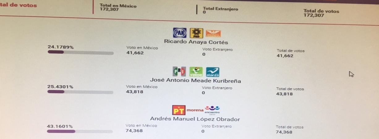 Arrasa Morena en Coahuila