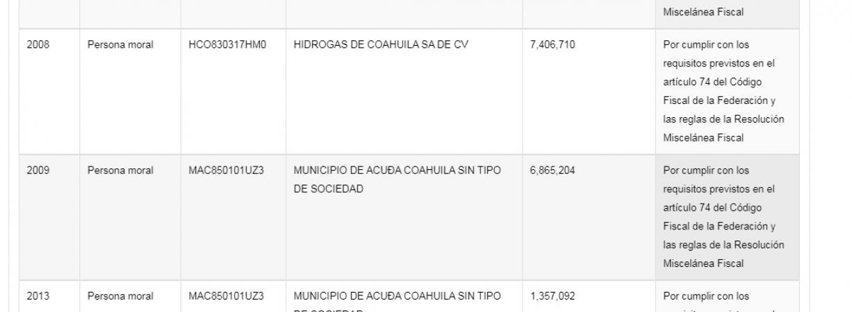 Rubén Moreira evadió informar destino de recursos condonados por SAT