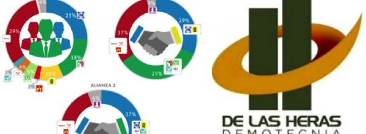 Morena, el partido más fuerte rumbo a 2018, pero nadie podrá ganar en solitario: encuesta De las Heras Demotecnia