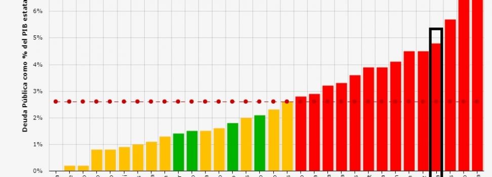 Coahuila entre los estados con menor crecimiento económico