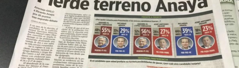 Más de la mitad de los mexicanos votarían por AMLO: encuesta de 'Reforma'